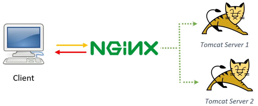 "Configure NGINX (pronounced ""engine X"") as a load balancer for"