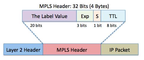 Image result for mpls label header