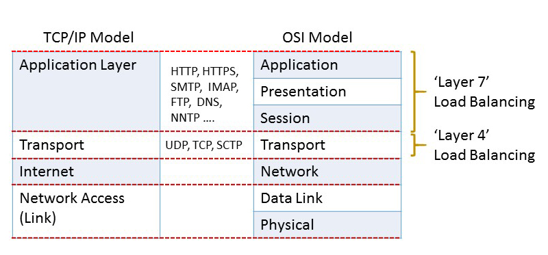 Layer 4 vs Layer 7 Network Model