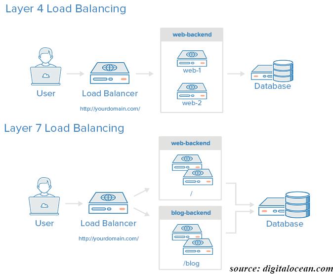 Layer 4 and 7 Load Balancing